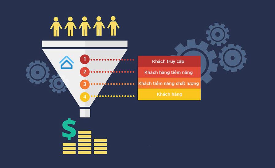 Chuyển đổi khách hàng tiềm năng